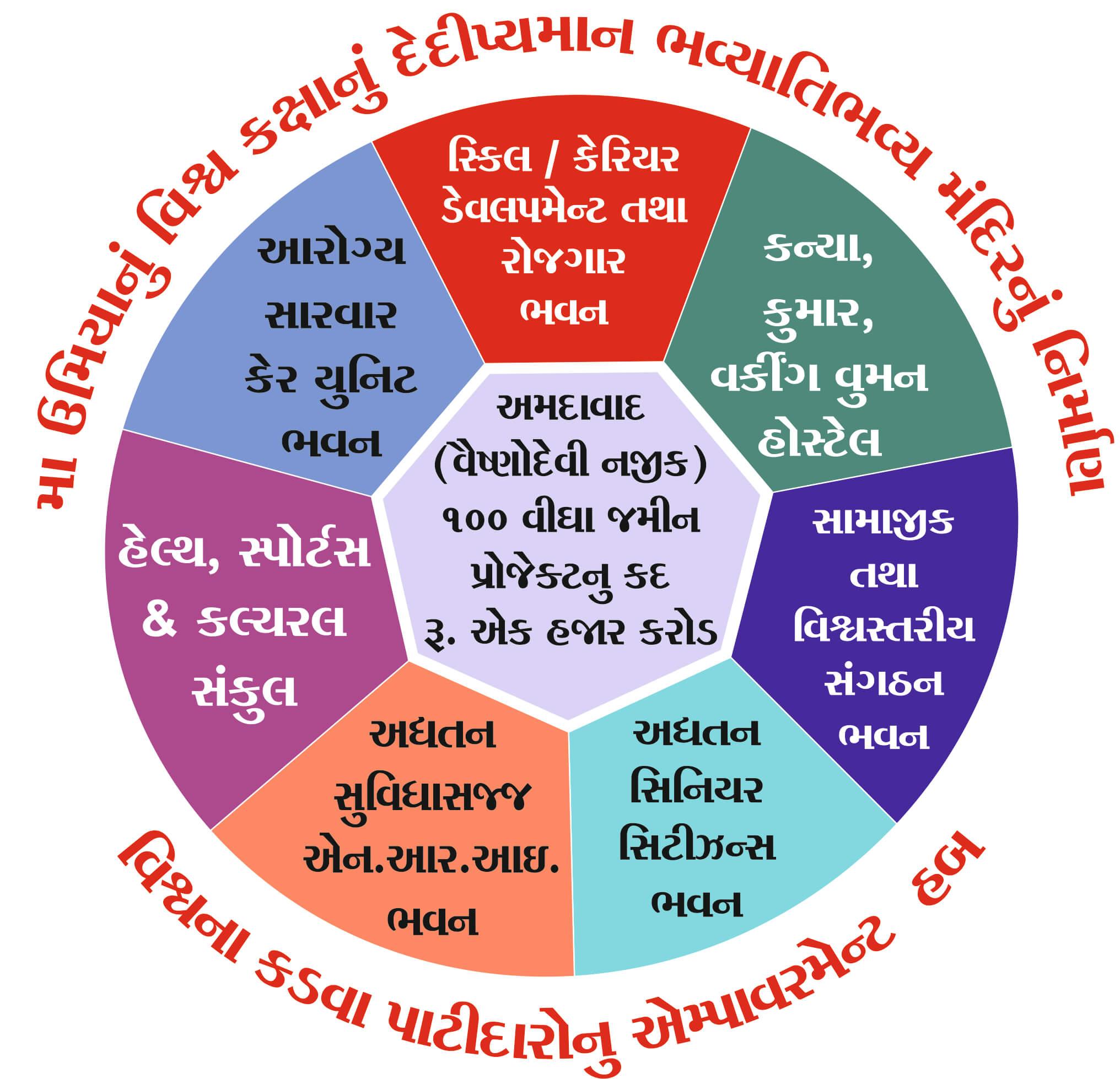 Vishv Umiya Foundation | Vishv Umiya Dham Sola, Ahmedabad